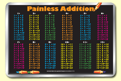 Painless Learning ADD-1 Addition Table Placemat