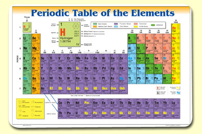 Painless Learning PRD-1 Periodic Table Of Elements Placemat