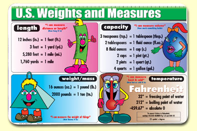 Painless Learning WAM-1 U.S. Weights And Measures