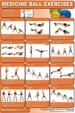 Productive Fitness CMBL Medicine Ball Basics - Laminated
